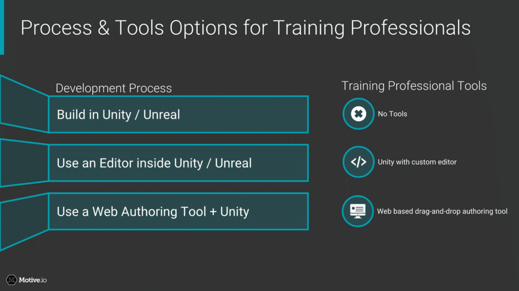 Process & Tools Options for Training Professionals