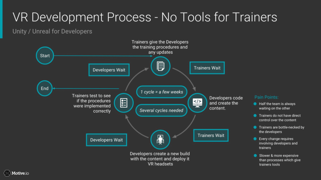 VR Development Process - No Tools for  Trainers