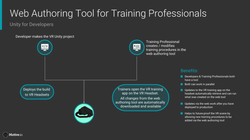 Web Authoring Tool for Training Professionals